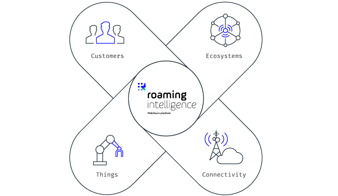 Mobileum IoT roaming management solutions