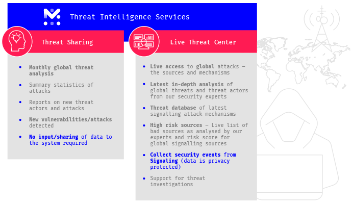 Threat Intelligence Platform by Mobileum
