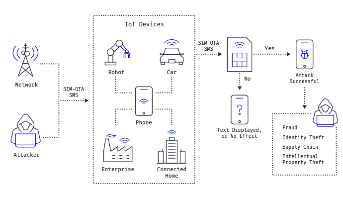 Stop IoT SIM swap attacks